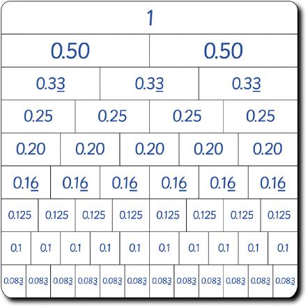 Flexitable - Fraction, Decimal, Percentage Grid | 123 Learning